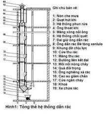 he-thong-dan-rac-thai